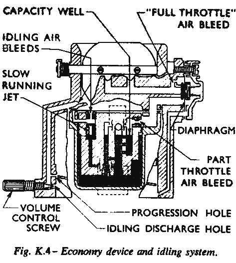 Sabra Handbook Fuel System Pic 04