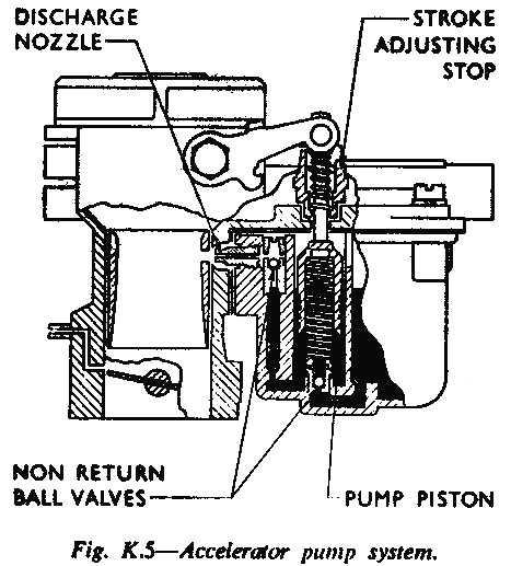 Sabra Handbook Fuel System Pic 05